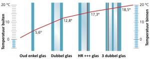 drie_dubbel_glas_verschil